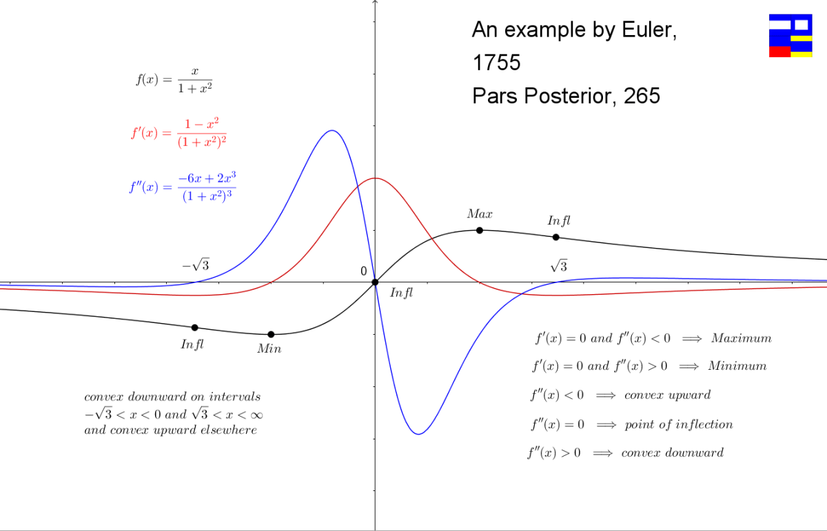 Euler and the Properties of the Second Derivative