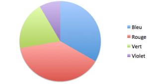 Lecture d'un diagramme circulaire | Statistiques