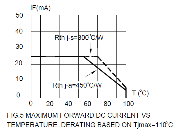 Figure 2: Example of the use of 110 °C maximum.