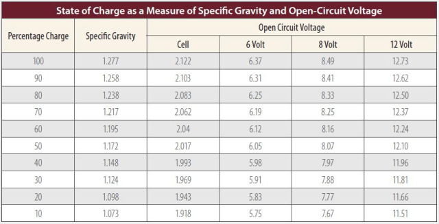 Figure M: Cell Voltage Versus Specific Gravity and Depth of Discharge (Source).