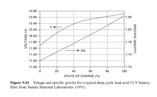 Figure 1: Specific Gravity, Terminal Voltage, and State of Charge Data (Sandia Labs).