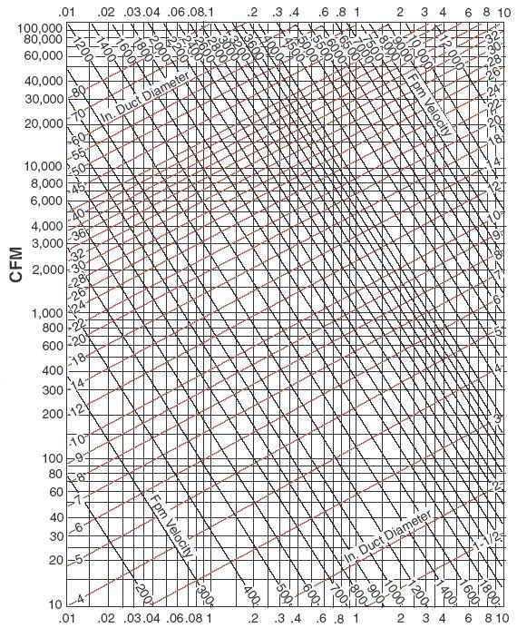 Air Flow Force Equation: Bathroom Fan Selection