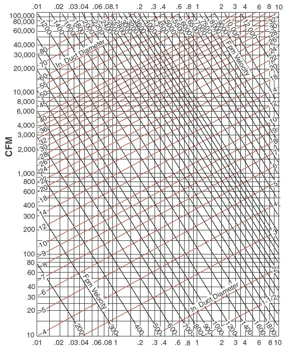 Figure M: Duct Pressure Loss Per 100 feet.