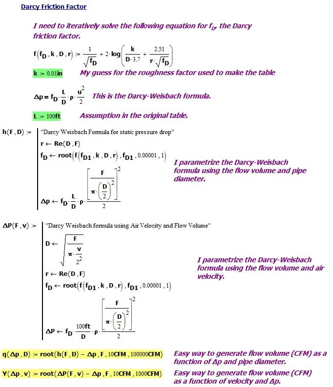 Fan Airflow Versus Static Pressure Diagram | Math Encounters