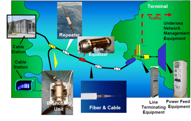 submarine fiber optic cable trivia math encounters blog. Black Bedroom Furniture Sets. Home Design Ideas
