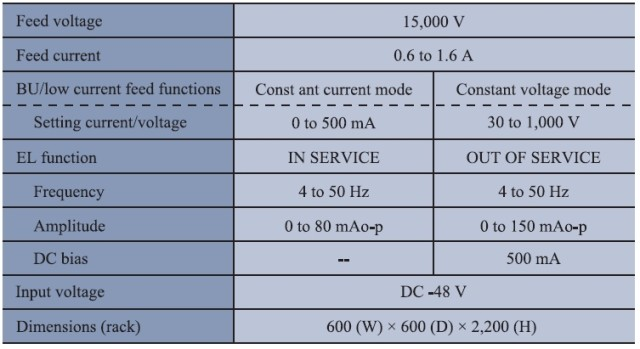 Figure X: A Submarine Cable Power Feed Specification.