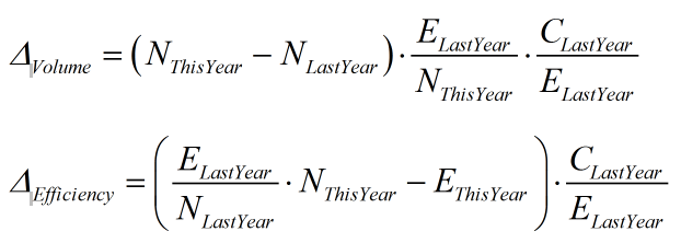Figure 3: Quick Fix for the Formulas.