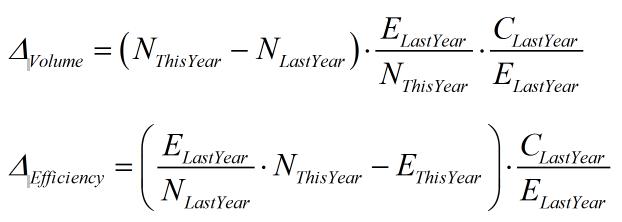 Figure 3: Quick Fix for the Formulas.