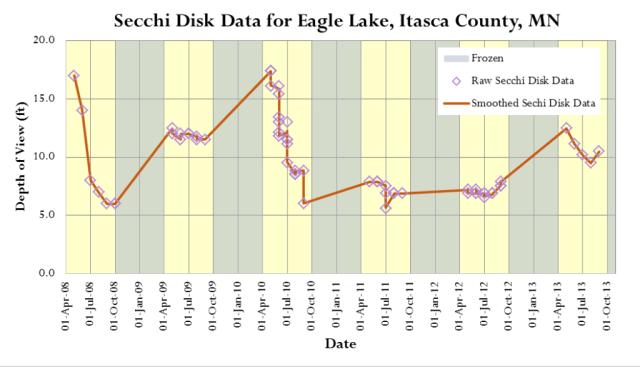Figure 4: Eagle Lake Secchi Disk Data.