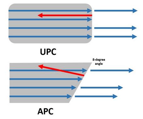 Figure 2: Common Fiber-Optic Connector Polishing.