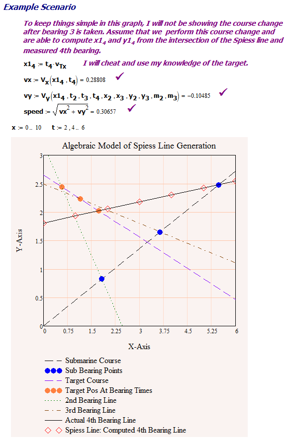 Figure M: Scenario Chose to Demonstrate Use of Spiess Line.