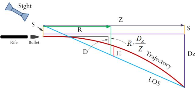 Figure M: Model for Pejsa's Range Table Formula.