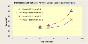 Figure 1: Curve Fit SFP Power Data.Figure 1: Curve Fit SFP Power Data.