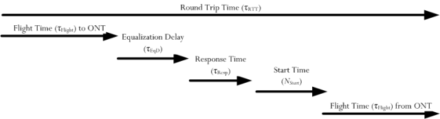 Figure 2: Delays that must be accounted for.