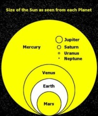 Figure 1: Solar Viewing Angle as Seen From the Planets.