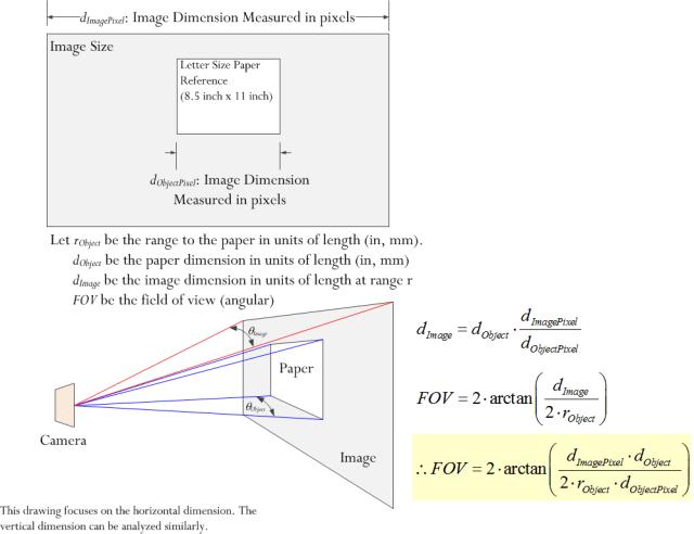 Figure 7: Derivation of FOV Formula.