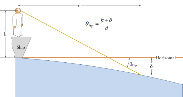 Figure 4: Dip Short of Horizon Measurement Scenario.