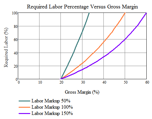 Figure 3: Labor Percentage Versus Gross Margin.