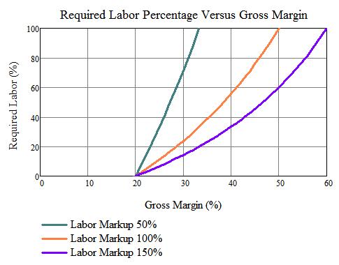 Figure 3: Labor Percentage Versus Gross Margin.