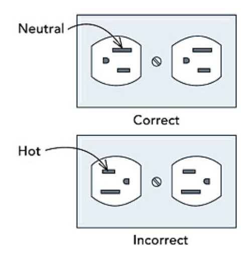 How I Orient My Electrical Outlets | Math Encounters Blog