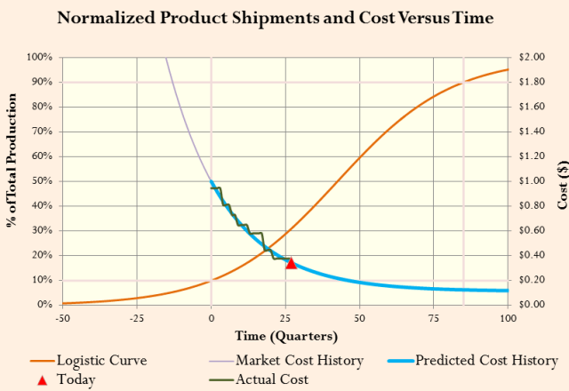 Figure 5: Normalized Fiber Optic Transceiver Cost Versus Time and Overall Production.