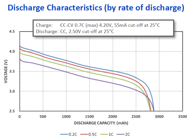 Figure M: Discharge Capacity Versus Load Current.
