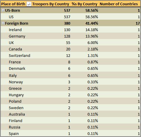 Figure 2: Countries of Origin for 7th Calvary.