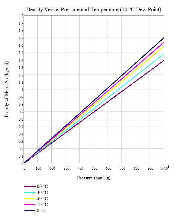 Figure M: My Recreating Figure 1 Using the Formulas of Figure M.