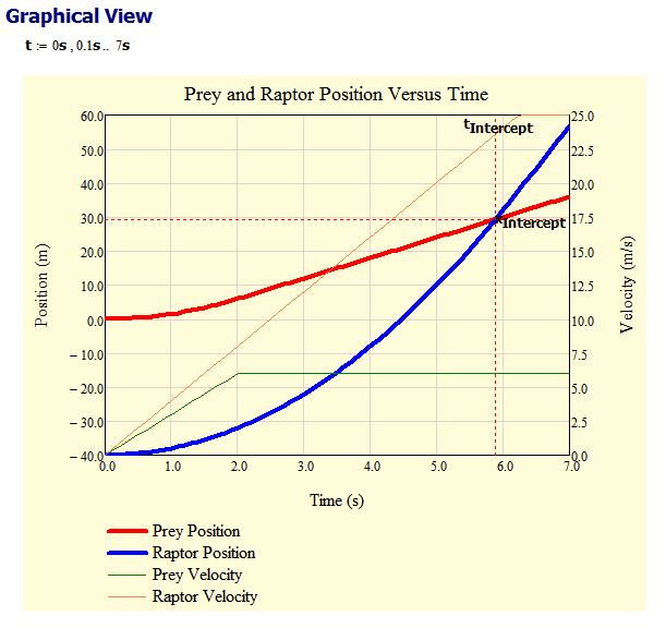 Figure M: Plot of Raptor Versus Prey.