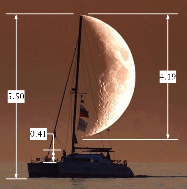 Figure 3: Measurements.