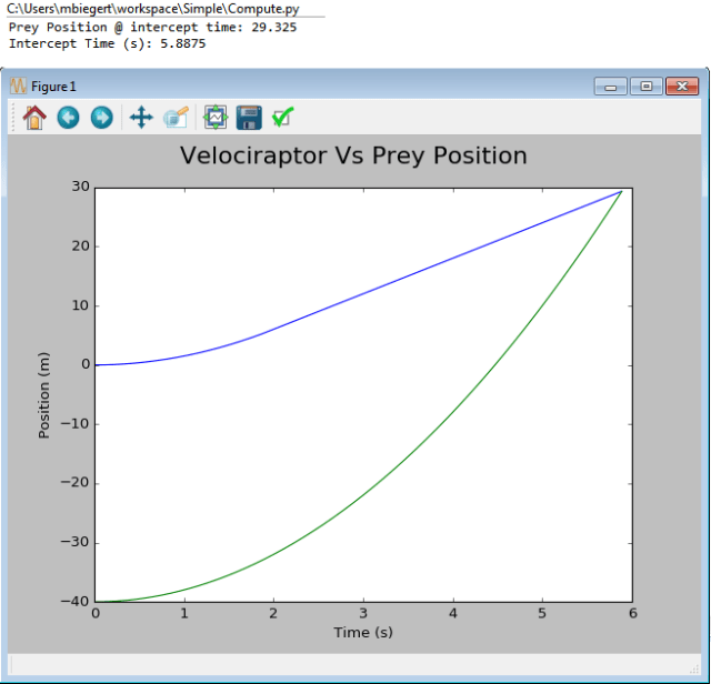 Figure M: Python Plot of Prey and Velociraptor Position.