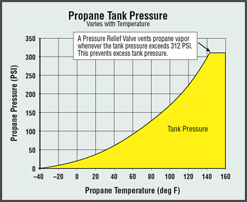 Figure M: Tank Presure Versus Temperature.