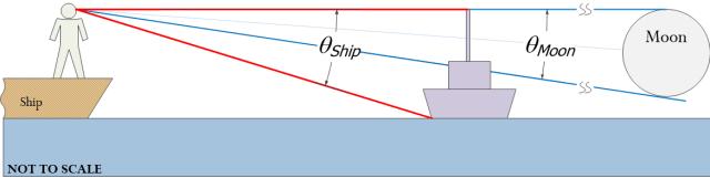 Fgure 2: Illustration of the Angular Dimensions.