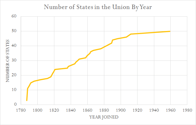 Figure 2: Number of States in the Union Versus Time.