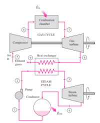 Figure 1: Block Diagram of a Combined Cycle Power Plant.