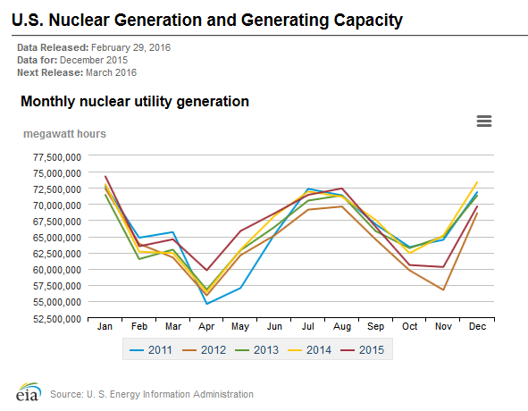 Figure M: US Electrical Energy Generation Per Month.