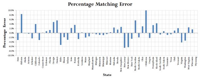 Figure 3: Matching Errors.