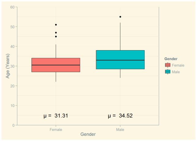 Figure 2: Male and Female Age Distributions.