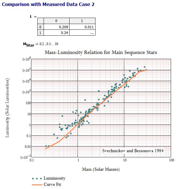 Figure 4: Model vs Data Set 2.