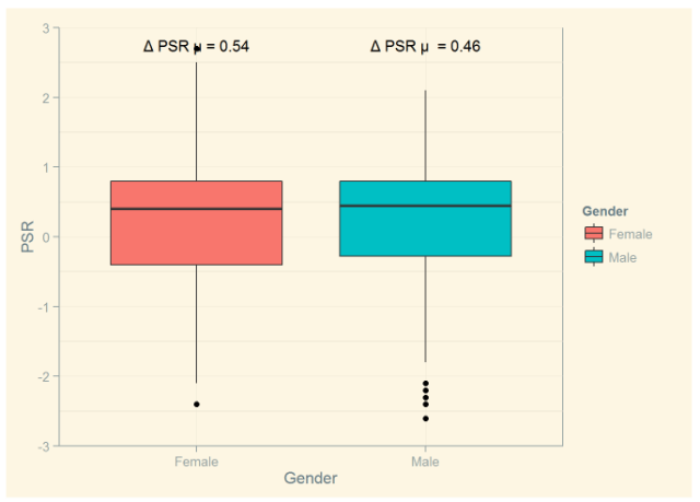 Figure 4: Change in PSR (Start-to-Finish) For Men and Women.