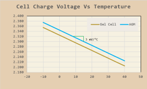 Figure 1: Typical Temperature Compensated Battery Charging Voltages for AGM and gel Lead-Acid Batteries.