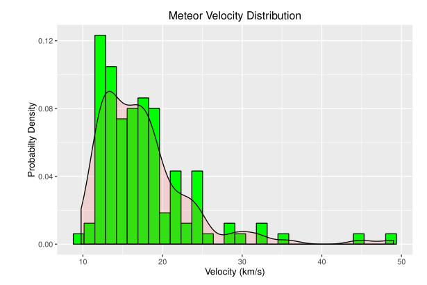 Figure M: Meteor Velocity Distribution.