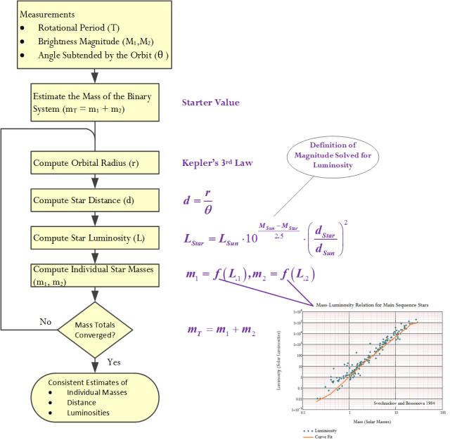 Figure M: Dynamical Parallax Algorithm.
