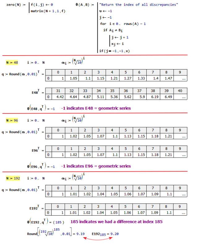 Figure 8: One Discrepancy Between E192 and Geometric Series.