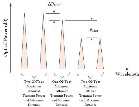 Figure M: Power Relationships Between ONTs.