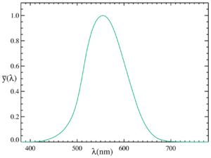 Figure 2: Photopic Luminious Efficiency Curve (Source).
