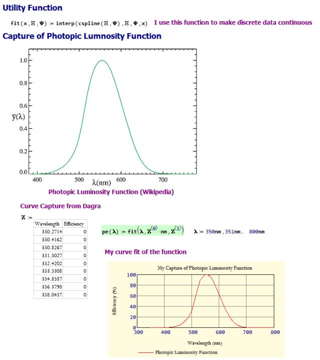 Figure 3: Capture of the Photopic Luminosity Function.