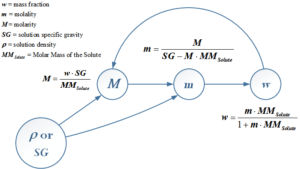 Figure 1: Graphical Model of Concentration Formula