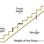 Figure 2: Stringer Ilustration.