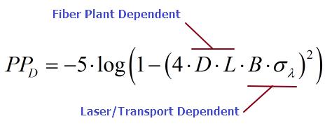 Figure M: Breakdown of the Dispersion Power Penalty Formula.